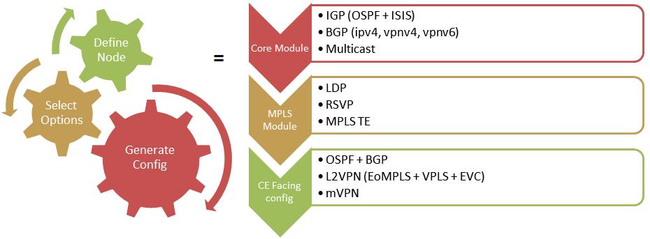network configuration generator
